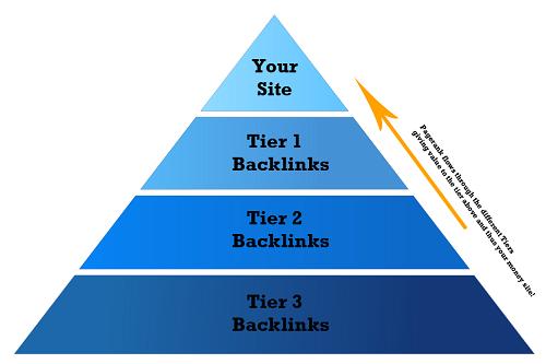 Tier 2 & Tier 3 Backlinks Service
